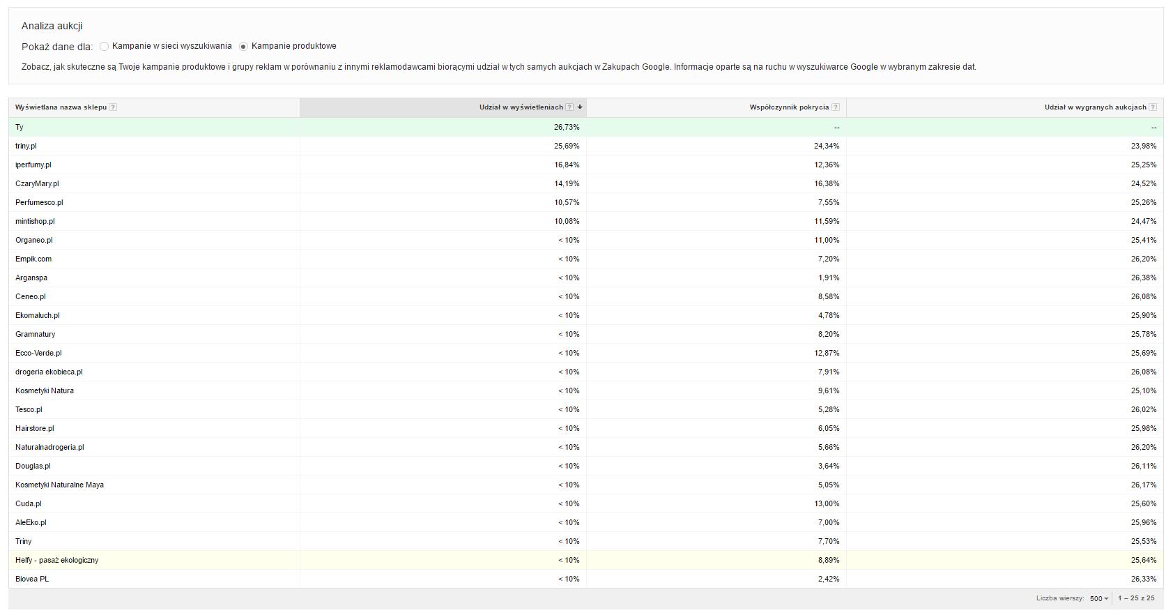 Raport aukcji w Google AdWords