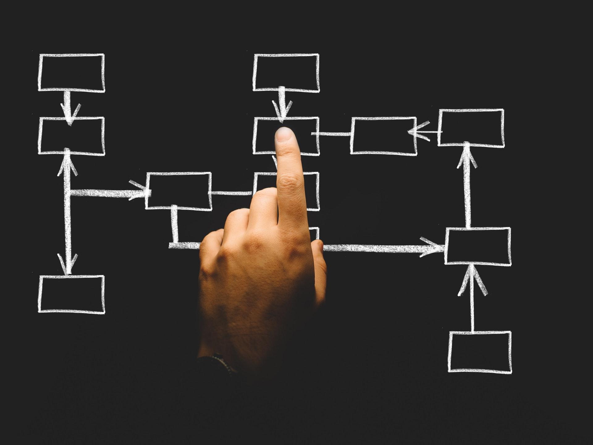 struktura kampanii zakupowej AdWords