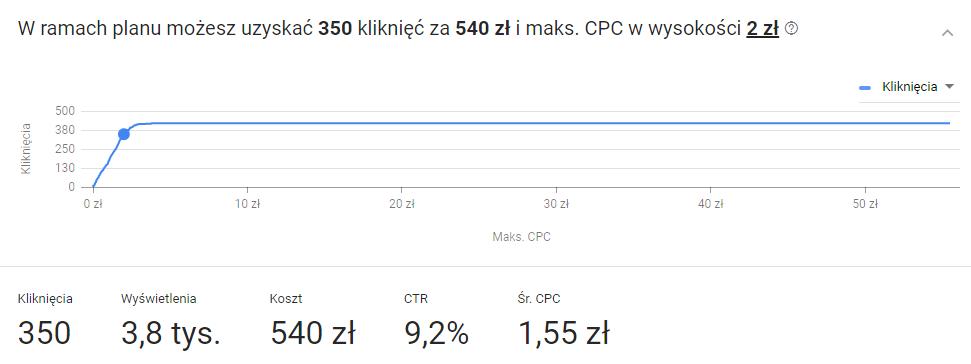 planer słów google prognoza