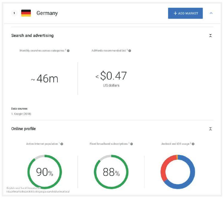 darmowe narzędzie google dla marketingu