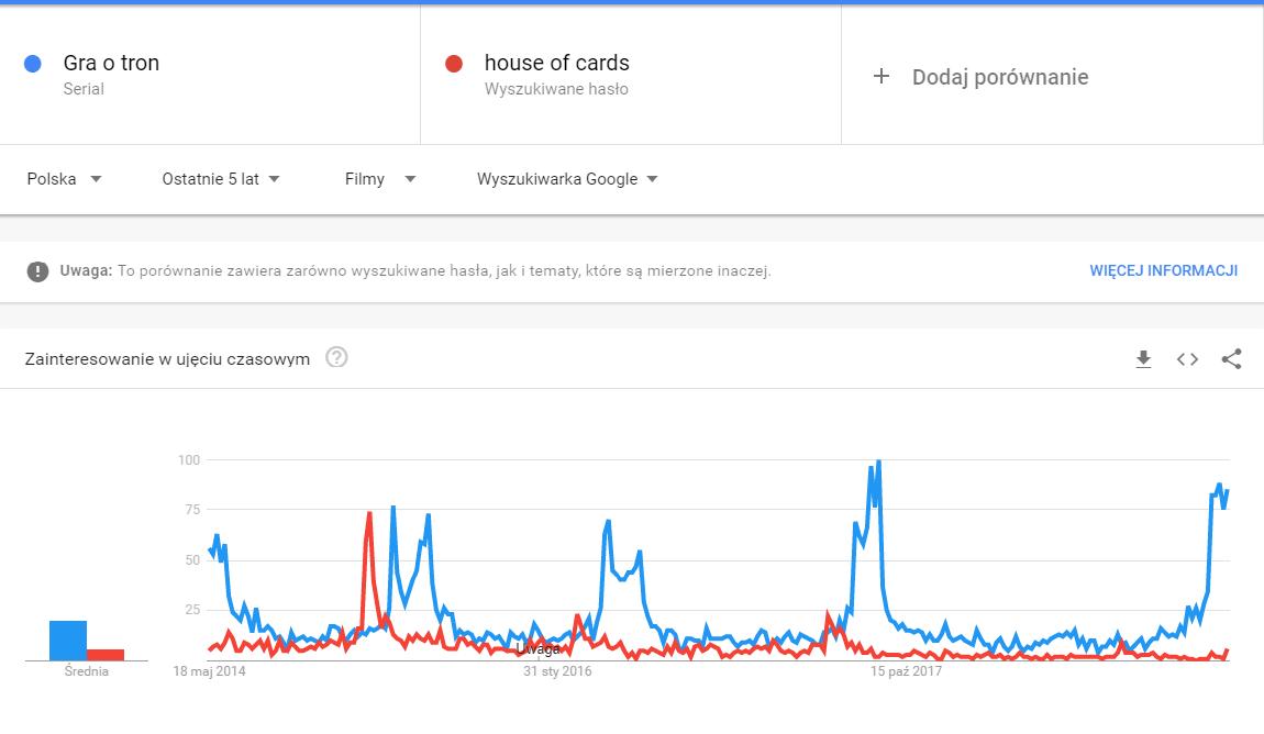 porównanie gra o tron a house of cards