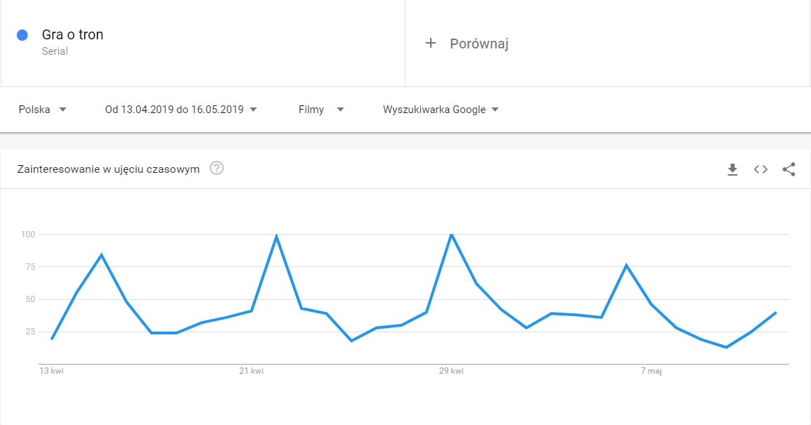 gra o tron w google trends