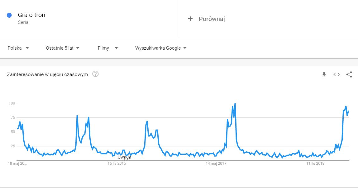 popularność w google trends