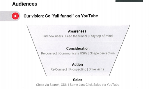 youtube full funnel
