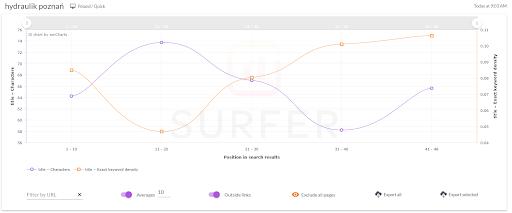 surfer seo wykres