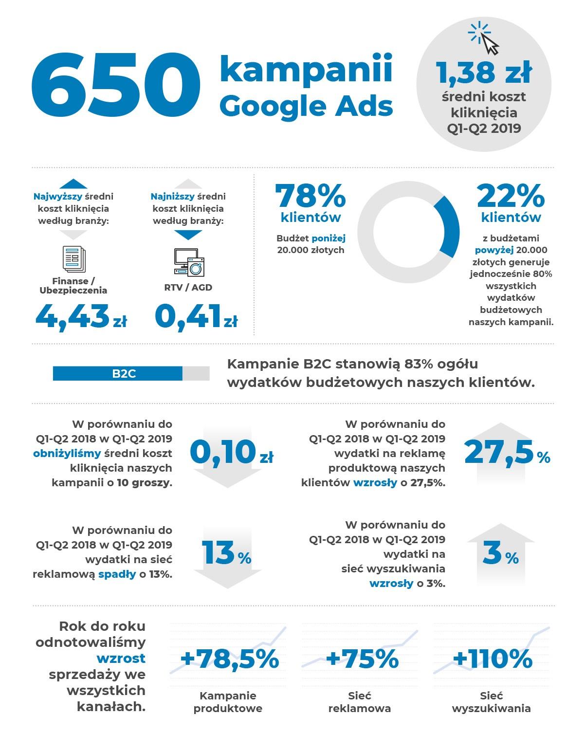 reklama produktowa statystyki